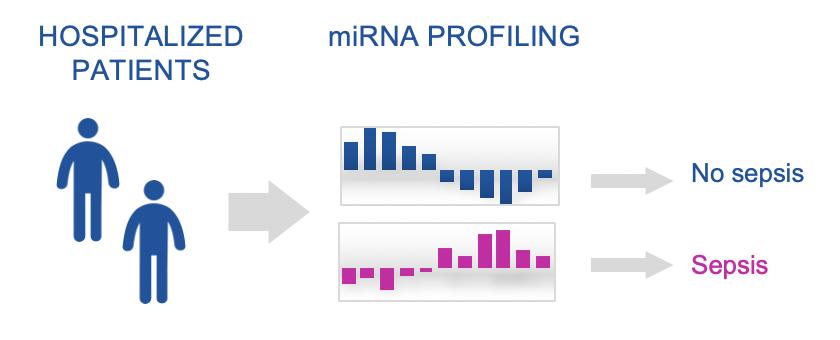 EXOSOMAL miRNA PROFILING