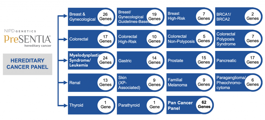 Hereditary Cancer Pnael 1