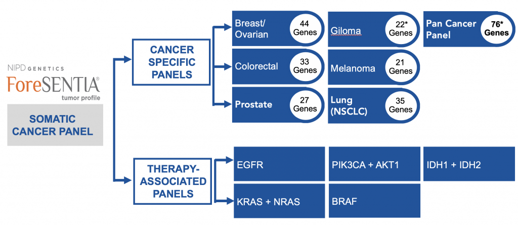 Somatic Cancer Panel 1