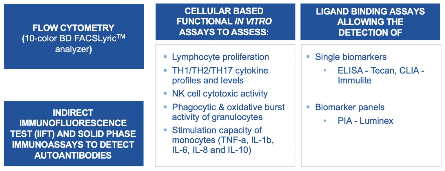 Immunopharmacology technologies