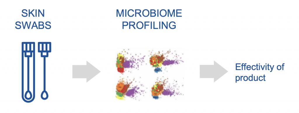 MICROBIOME PROFILING skin