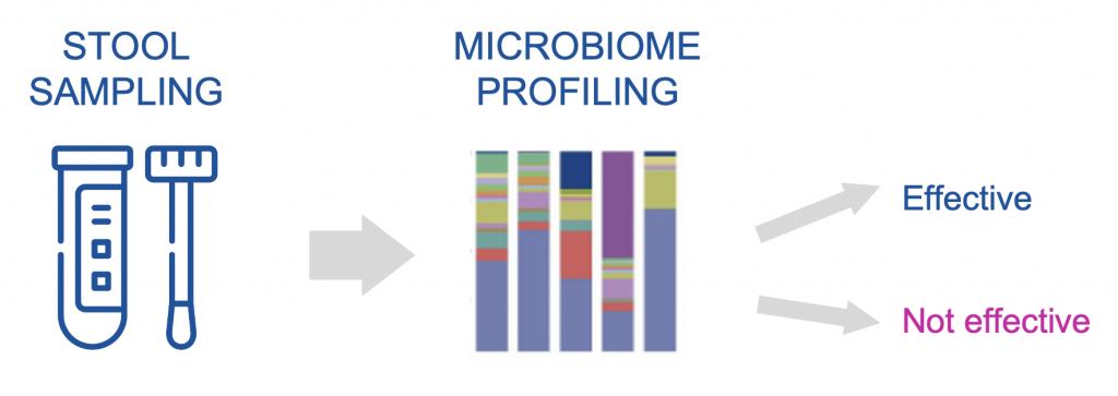 MICROBIOME PROFILING stool