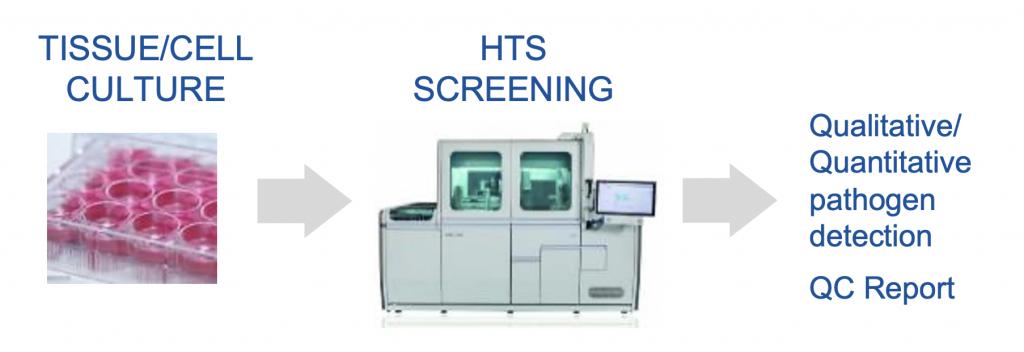 PATHOGEN screening