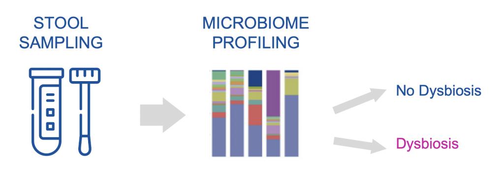 PROGNOSTIC MICROBIOME PROFILING stool